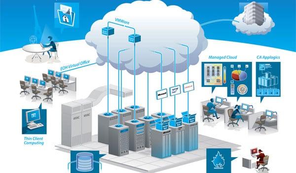 ما هي الاستضافة السحابية Cloud Hosting